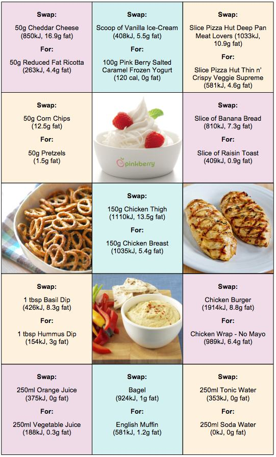 How To Eat Healthy - Swap Yourself Skinny food ideas